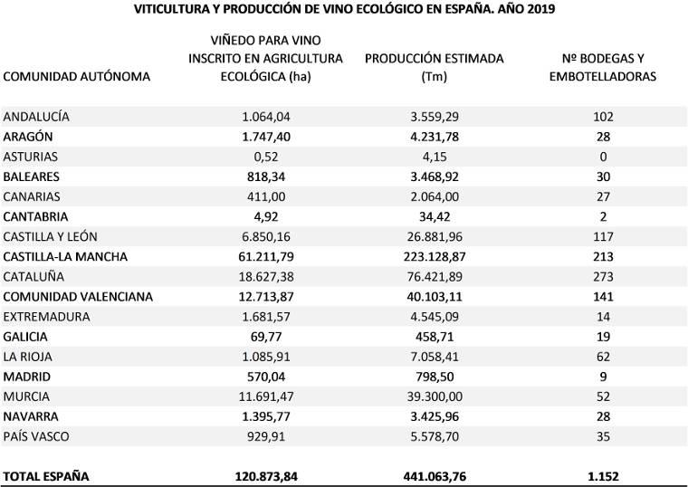 Estadísticas vino ecológico en España, año 2019