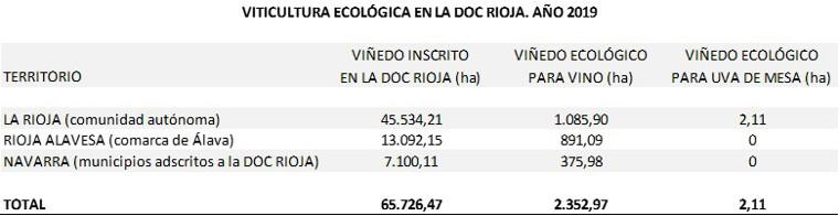 Cifras viticultura ecológica en la DOC Rioja, año 2019